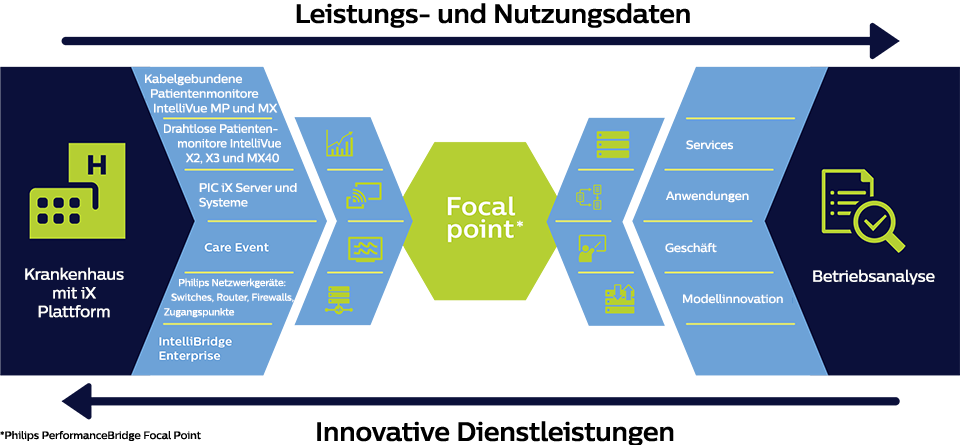 Infografik: Focal Point