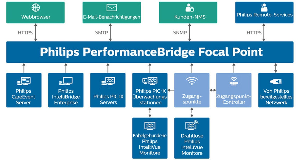 Infografik: Philips PerformanceBridge Focal Point Systemarchitektur
